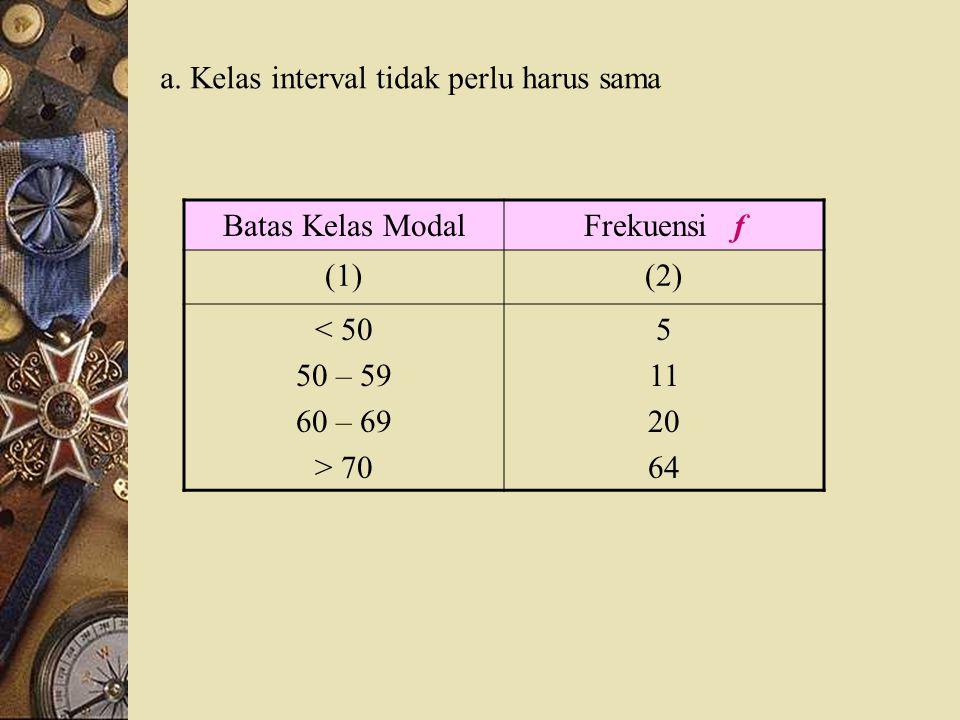 a. Kelas interval tidak perlu harus sama