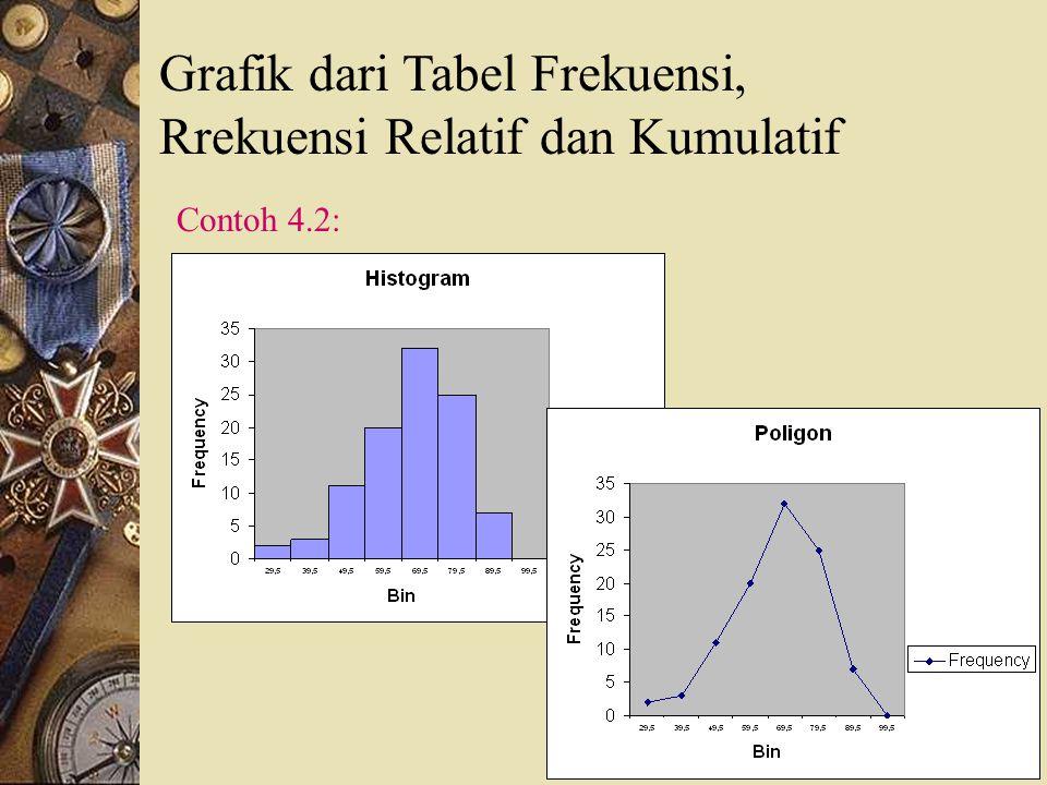 Grafik dari Tabel Frekuensi, Rrekuensi Relatif dan Kumulatif