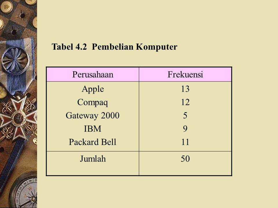 Tabel 4.2 Pembelian Komputer