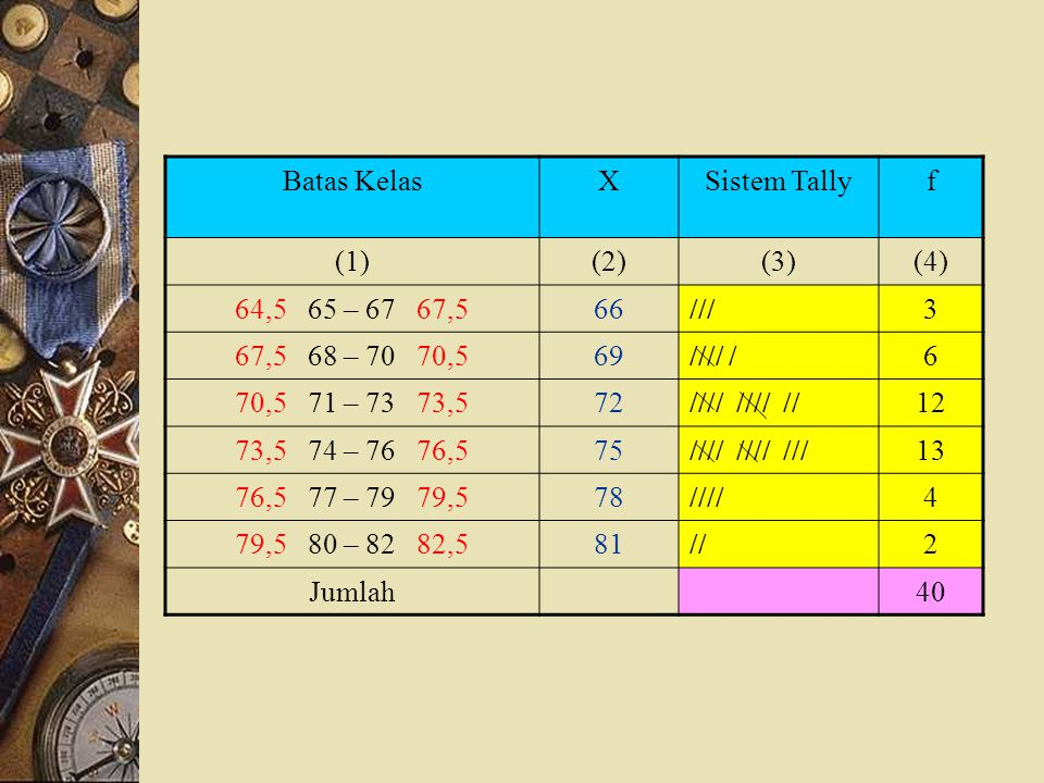 Batas Kelas X. Sistem Tally. f. (1) (2) (3) (4) 64,5 65 – 67 67,5. 66. /// 3. 67,5 68 – 70 70,5.