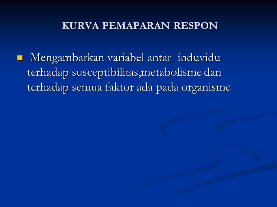 KURVA PEMAPARAN RESPON