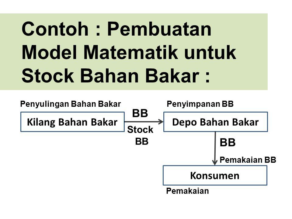 Contoh : Pembuatan Model Matematik untuk Stock Bahan Bakar :