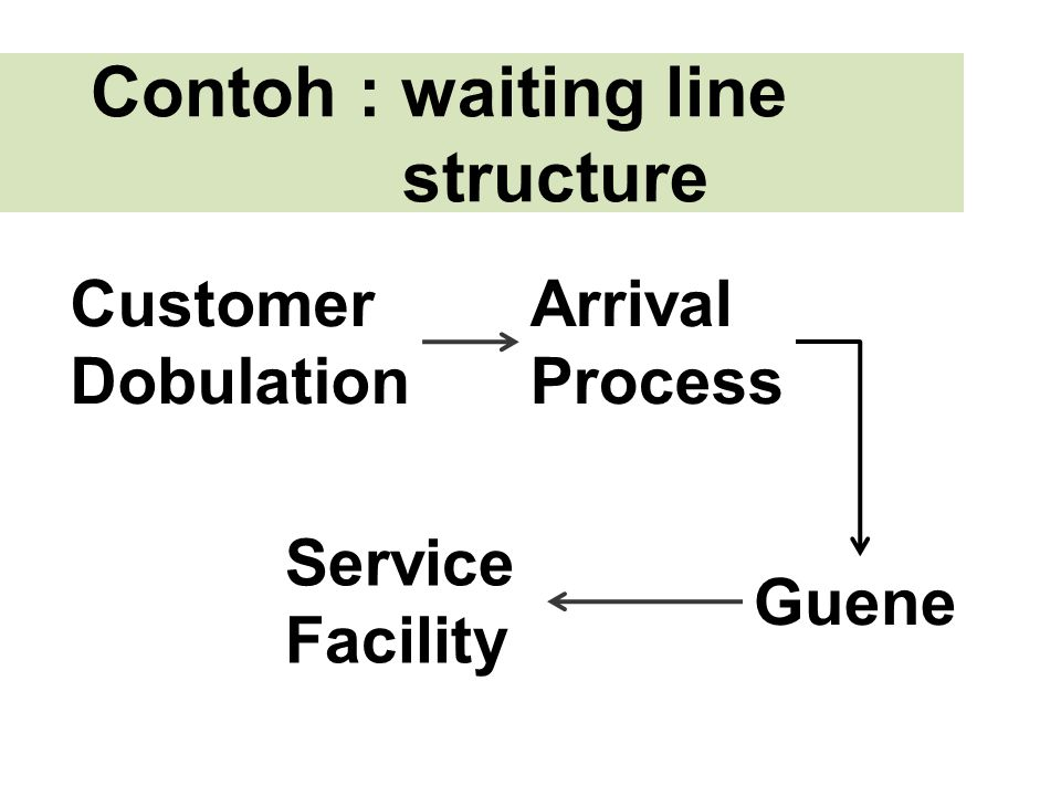 Contoh : waiting line structure
