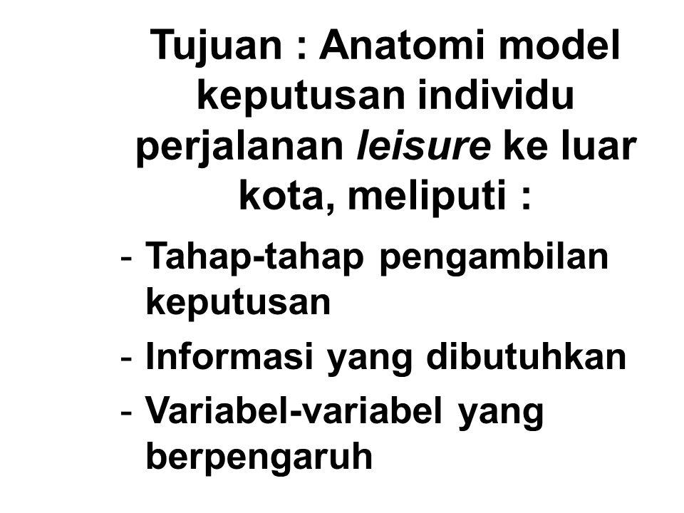 Tujuan : Anatomi model keputusan individu perjalanan leisure ke luar kota, meliputi :