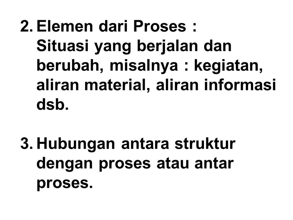 3. Hubungan antara struktur dengan proses atau antar proses.