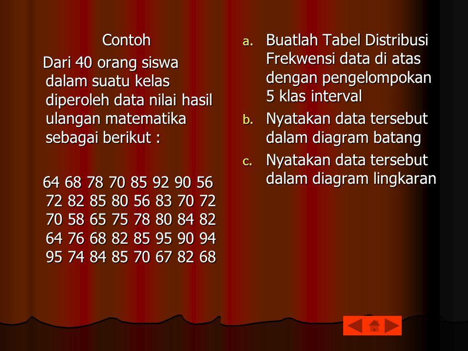 Contoh Dari 40 orang siswa dalam suatu kelas diperoleh data nilai hasil ulangan matematika sebagai berikut :