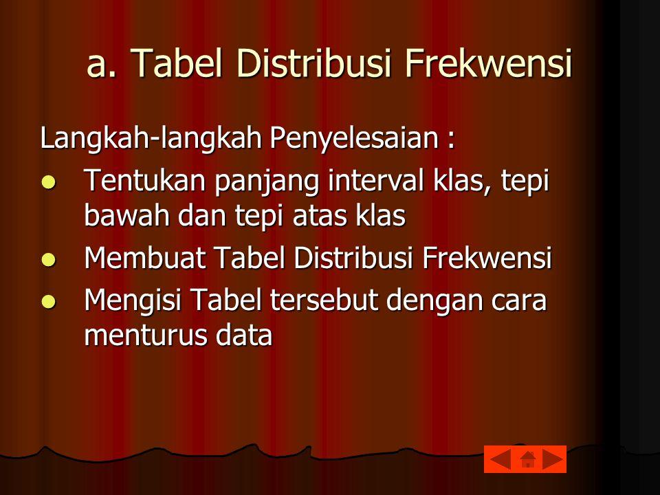 a. Tabel Distribusi Frekwensi