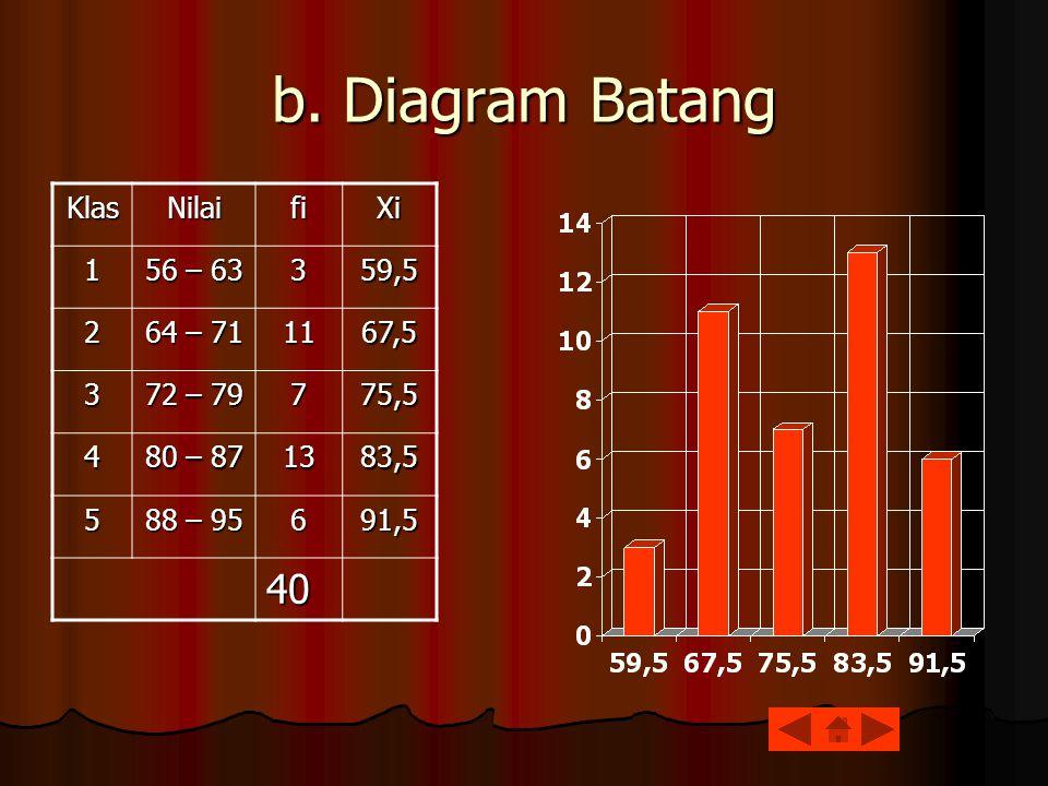 b. Diagram Batang 40 Klas Nilai fi Xi 1 56 – 63 3 59,5 2 64 – 71 11