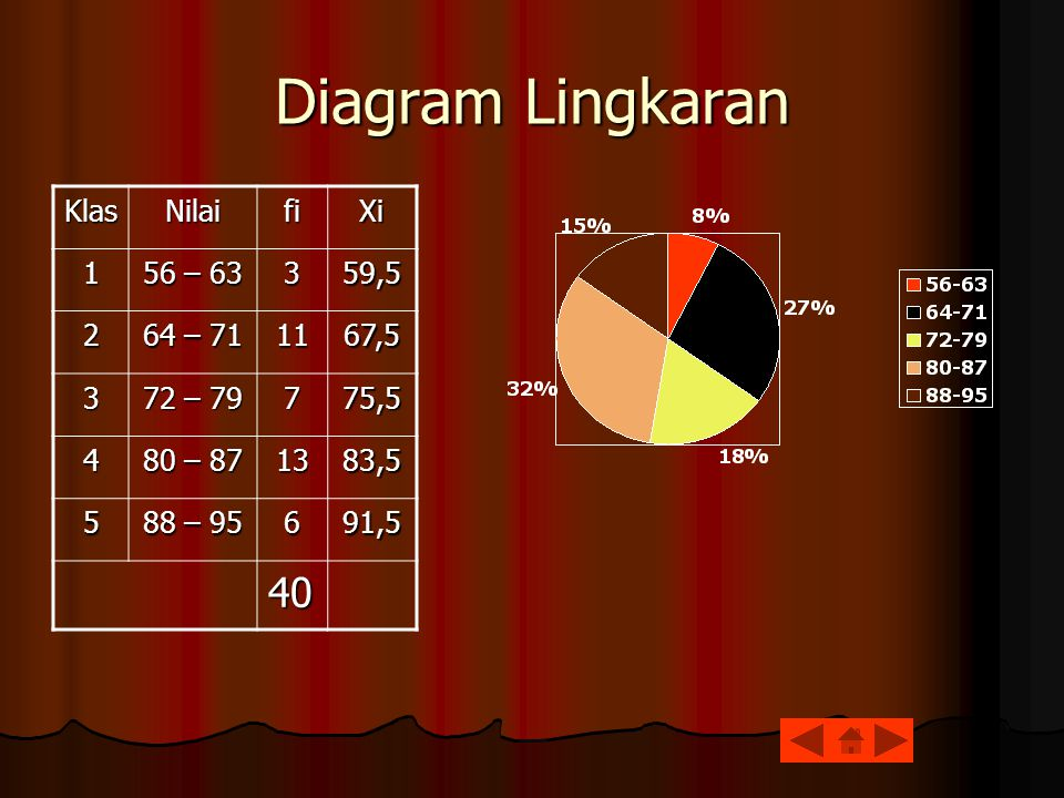 Diagram Lingkaran 40 Klas Nilai fi Xi 1 56 – 63 3 59,5 2 64 – 71 11