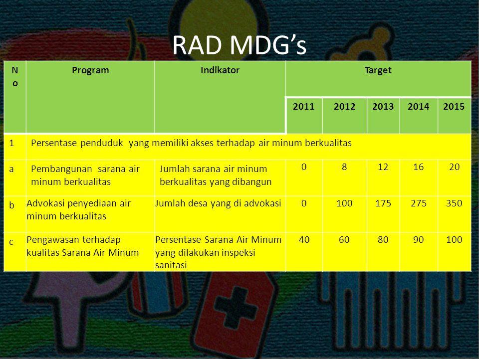 Lanjutan… No Program Indikator Target 2011 2012 2013 2014 2015 1