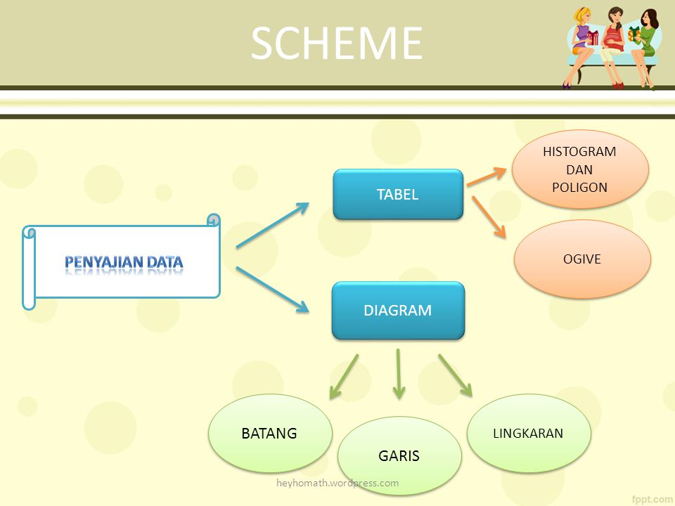 SCHEME TABEL PENYAJIAN DATA DIAGRAM BATANG GARIS HISTOGRAM DAN POLIGON