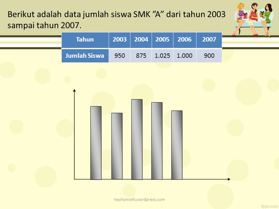 Berikut adalah data jumlah siswa SMK A dari tahun 2003 sampai tahun 2007.
