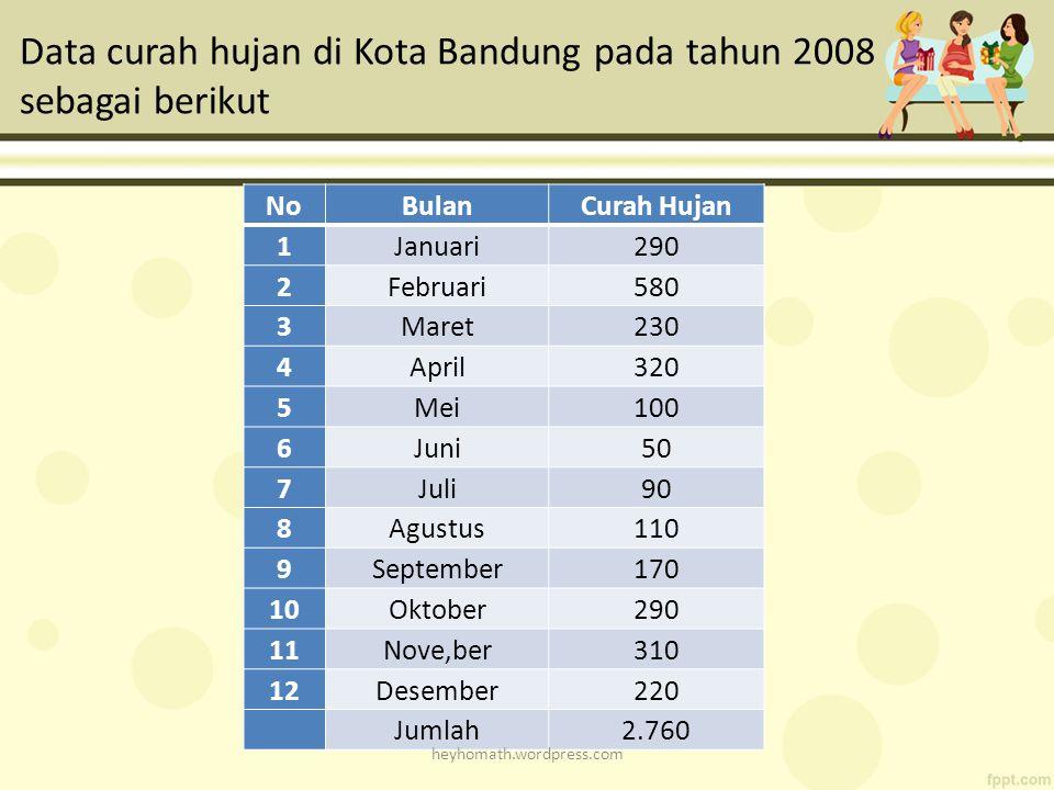 Data curah hujan di Kota Bandung pada tahun 2008 sebagai berikut