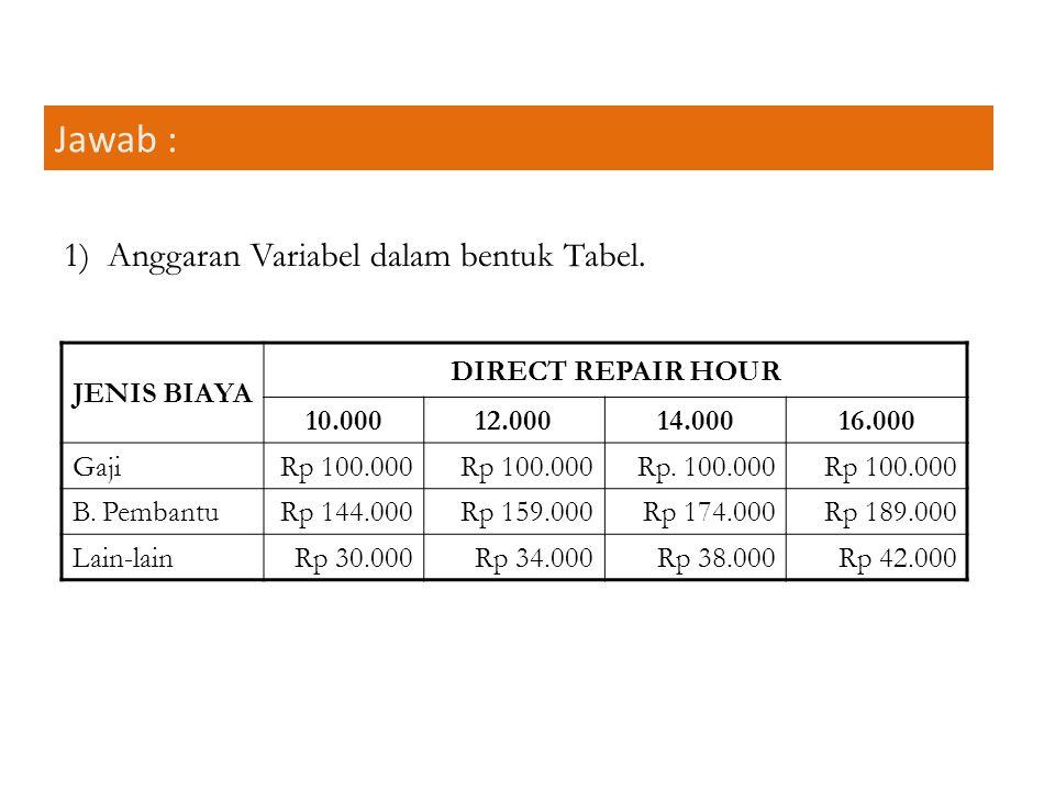 Jawab : 1) Anggaran Variabel dalam bentuk Tabel. JENIS BIAYA