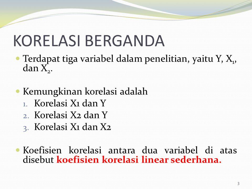 KORELASI BERGANDA Terdapat tiga variabel dalam penelitian, yaitu Y, X1, dan X2. Kemungkinan korelasi adalah.