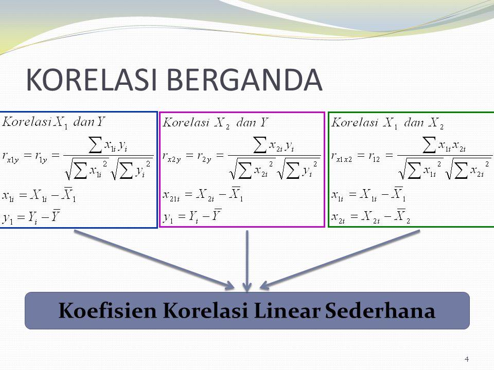 Koefisien Korelasi Linear Sederhana