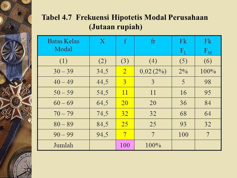 Tabel 4.7 Frekuensi Hipotetis Modal Perusahaan (Jutaan rupiah)