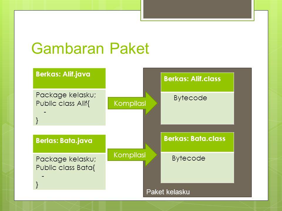 Gambaran Paket Berkas: Alif.java Berkas: Alif.class Package kelasku;