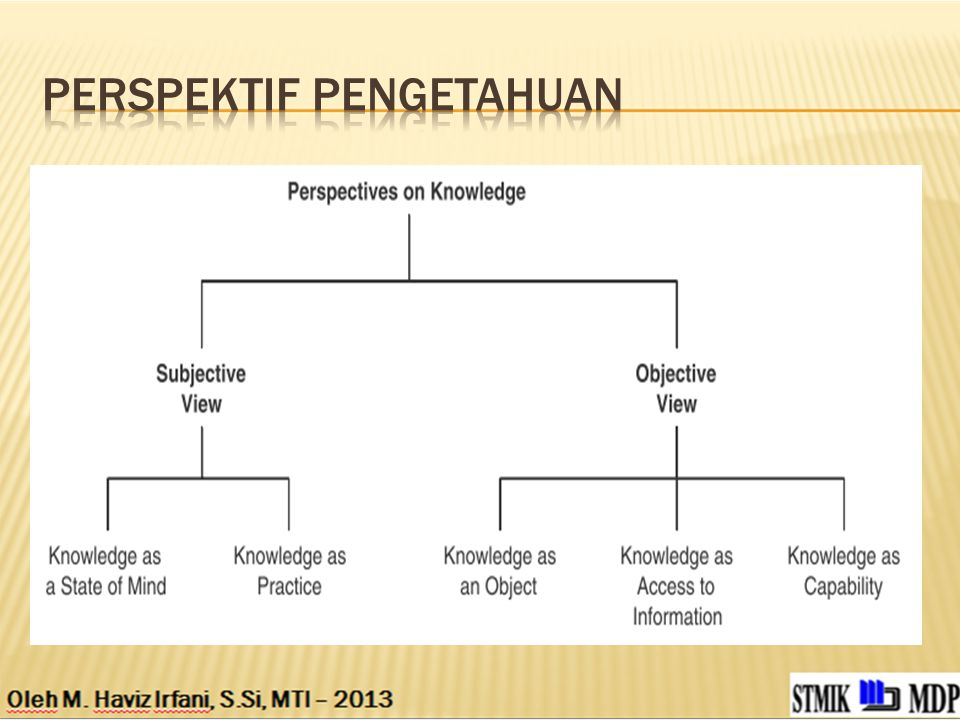 Perspektif pengetahuan