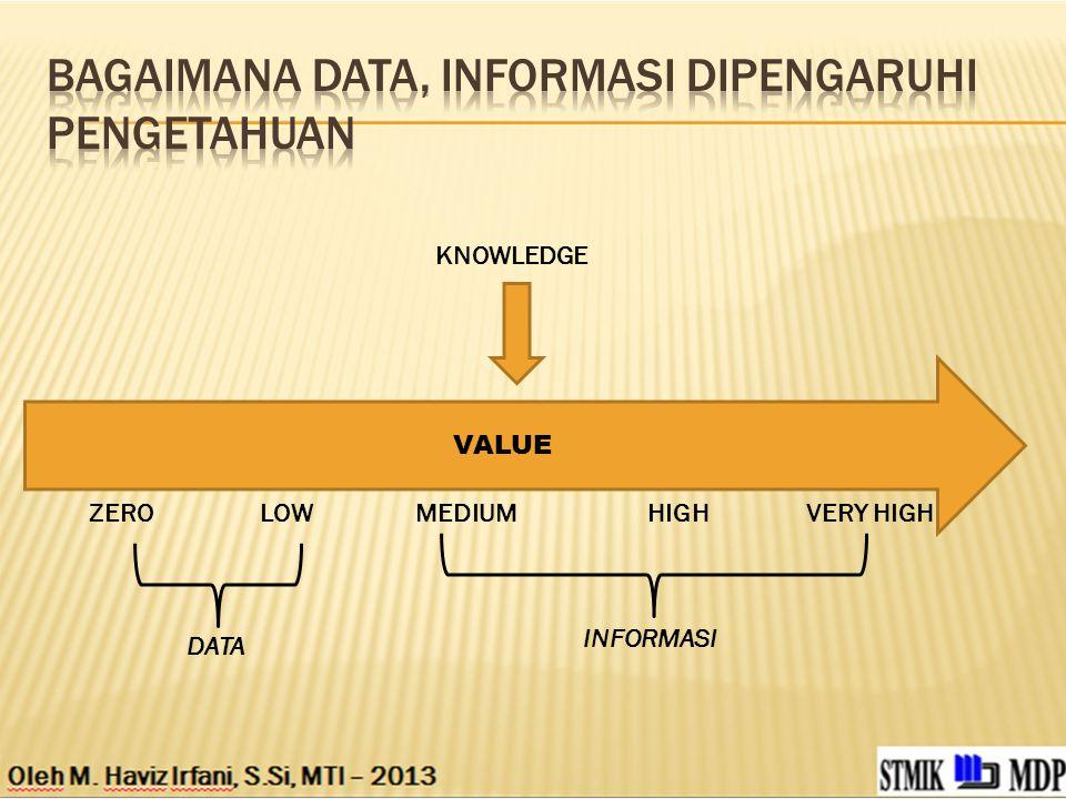 Bagaimana data, informasi DIPENGARUHI pengetahuan