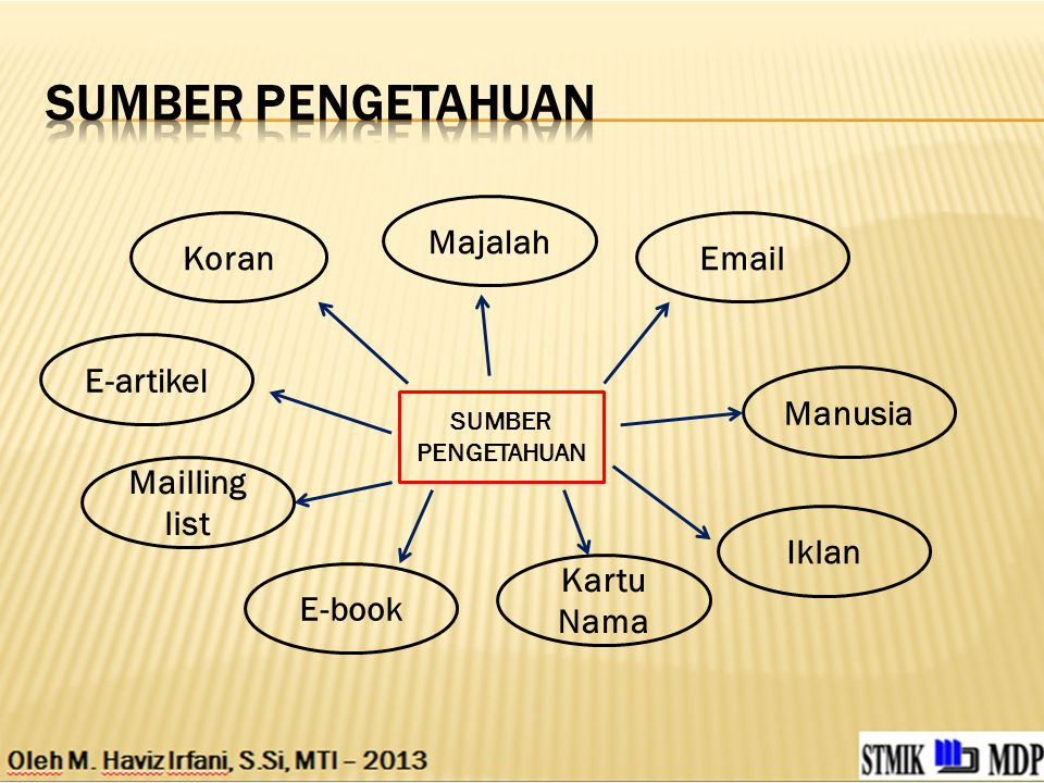 SUMBER PENGETAHUAN Majalah Koran Email E-artikel Manusia Mailling list