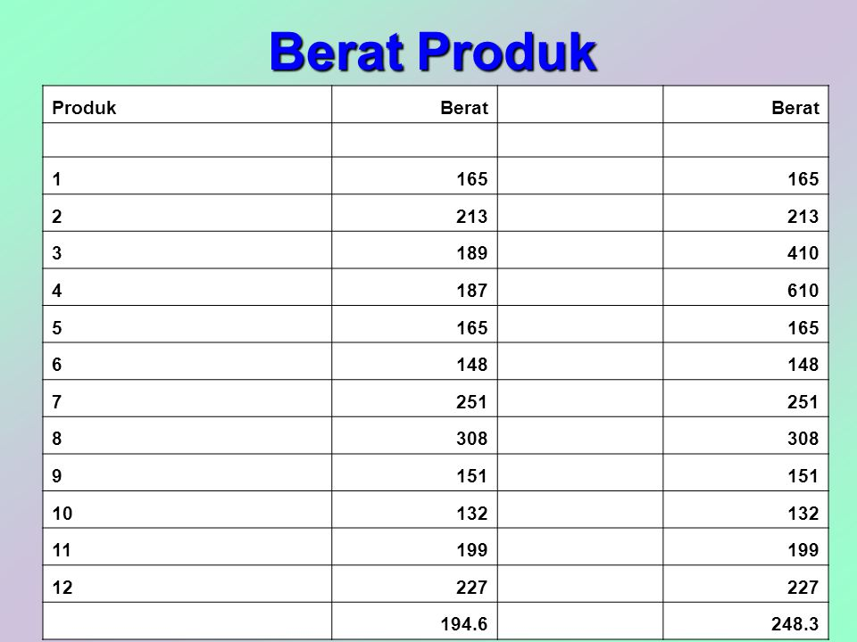 Berat Produk Produk Berat 1 165 2 213 3 189 410 4 187 610 5 6 148 7