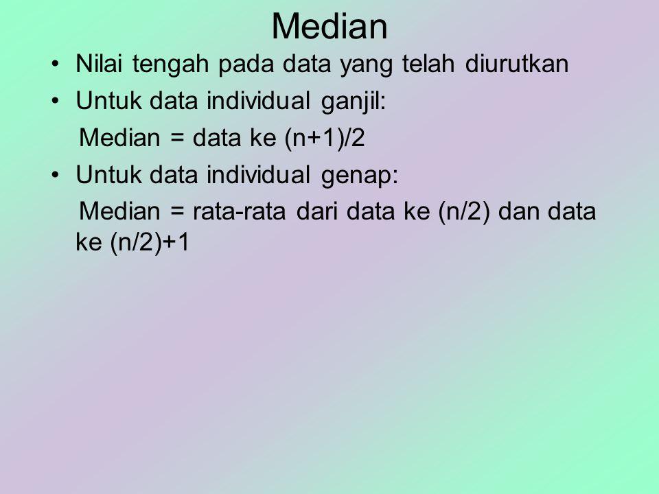 Median Nilai tengah pada data yang telah diurutkan