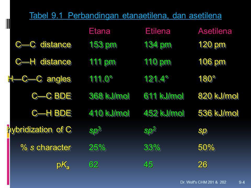 Tabel 9.1 Perbandingan etanaetilena, dan asetilena