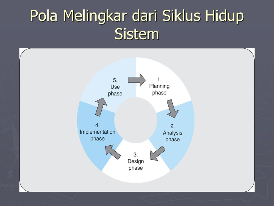 Pola Melingkar dari Siklus Hidup Sistem