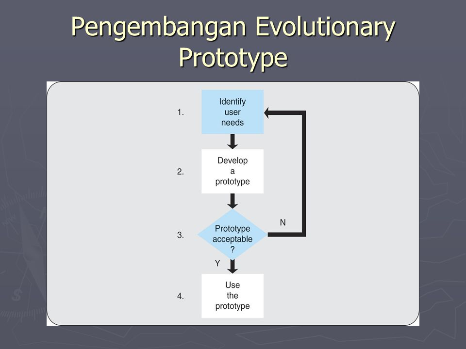 Pengembangan Evolutionary Prototype