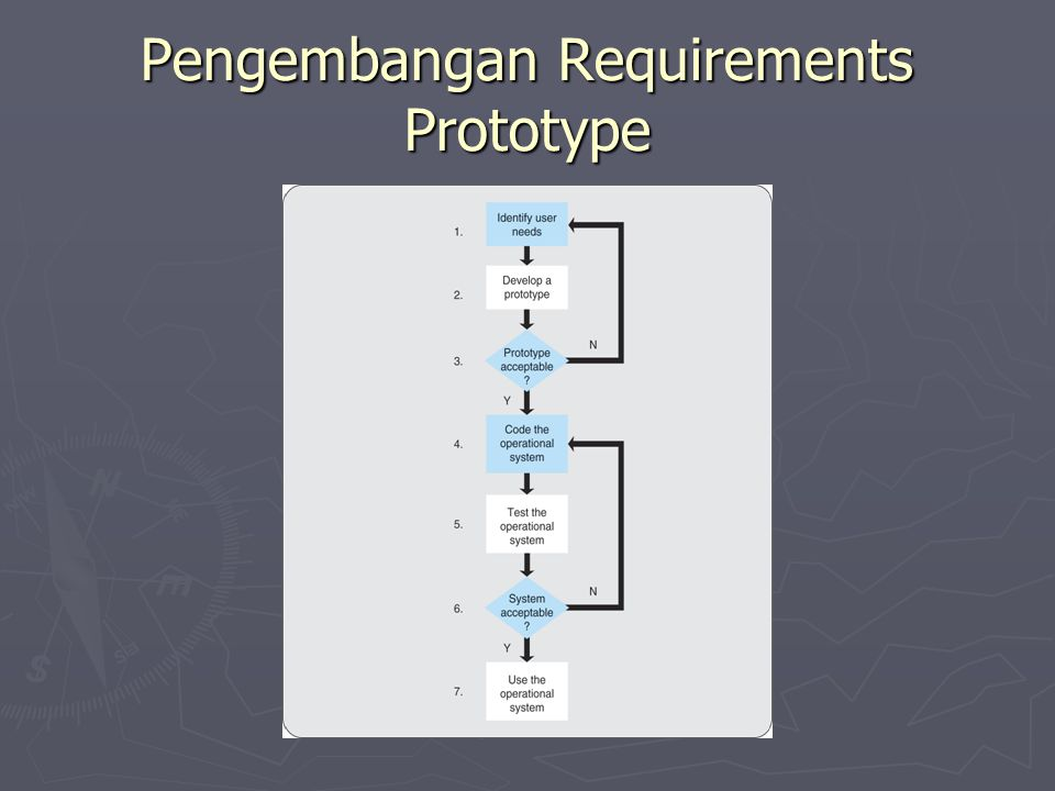Pengembangan Requirements Prototype