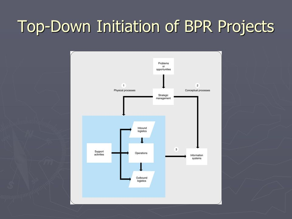 Top-Down Initiation of BPR Projects