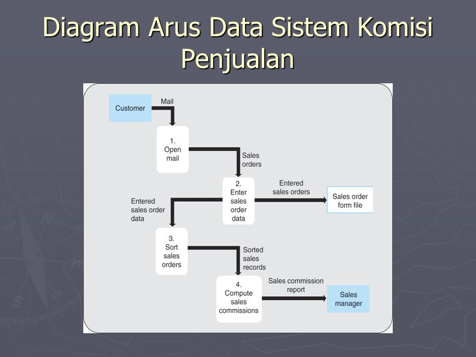 Diagram Arus Data Sistem Komisi Penjualan
