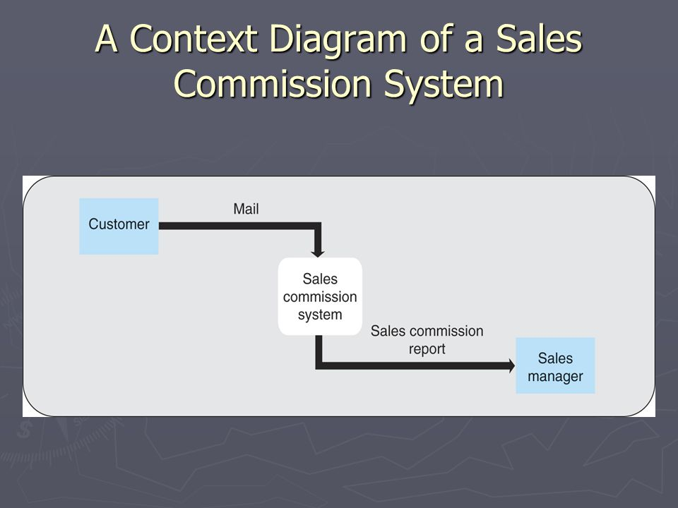 A Context Diagram of a Sales Commission System