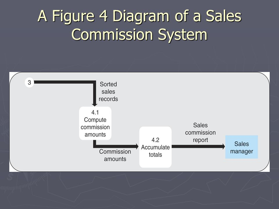 A Figure 4 Diagram of a Sales Commission System