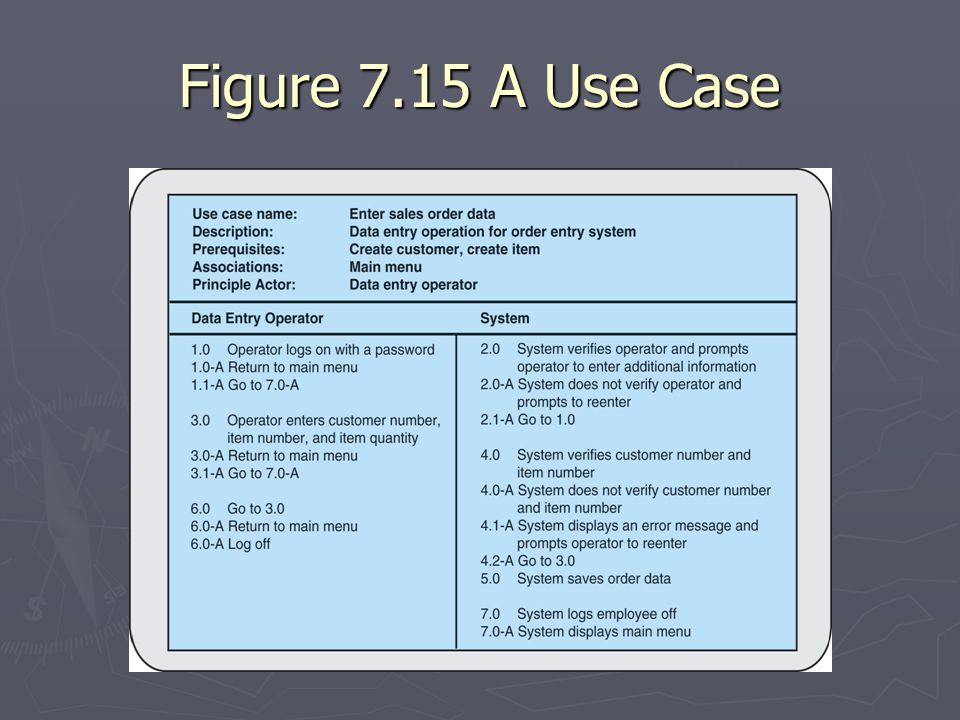 Figure 7.15 A Use Case