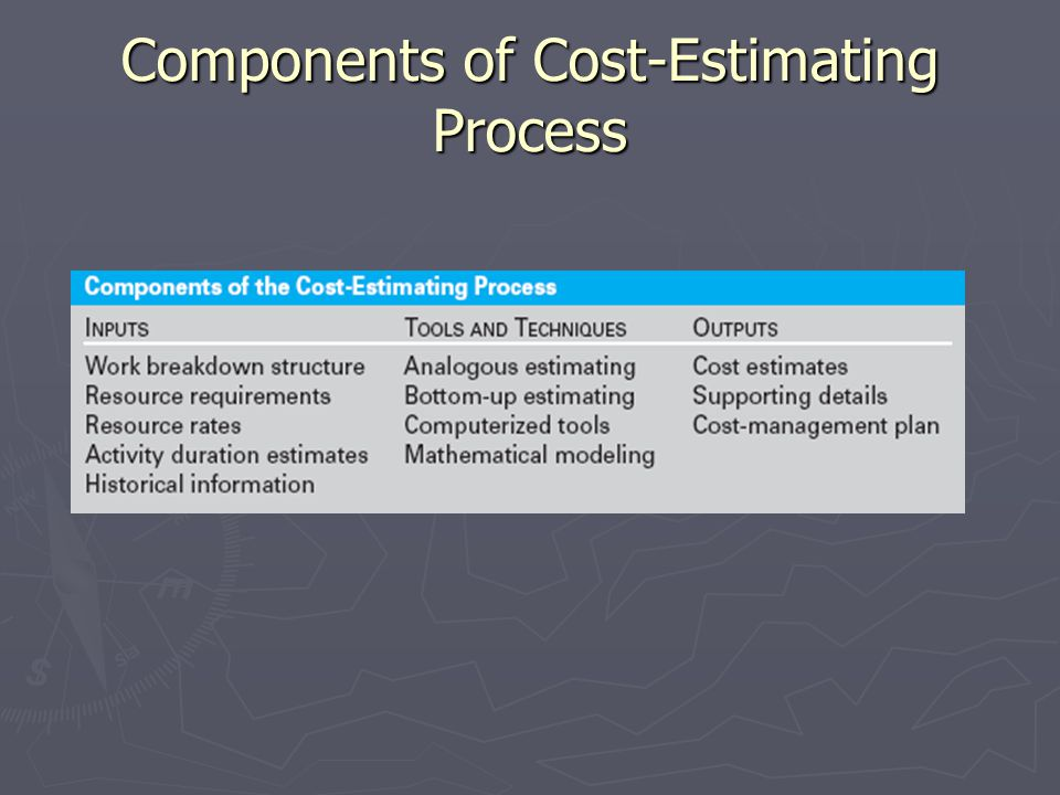 Components of Cost-Estimating Process