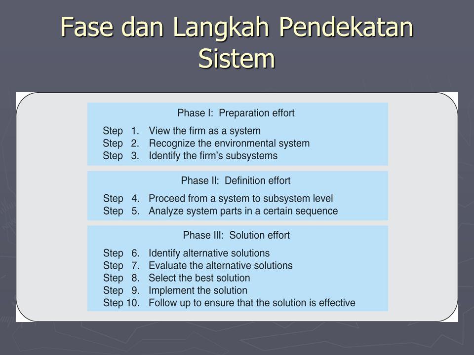 Fase dan Langkah Pendekatan Sistem
