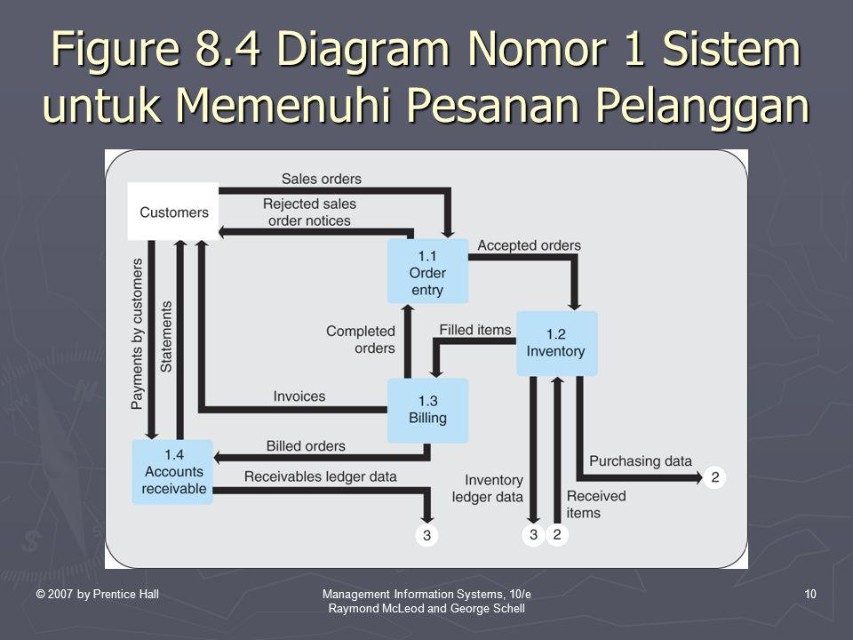 Figure 8.4 Diagram Nomor 1 Sistem untuk Memenuhi Pesanan Pelanggan