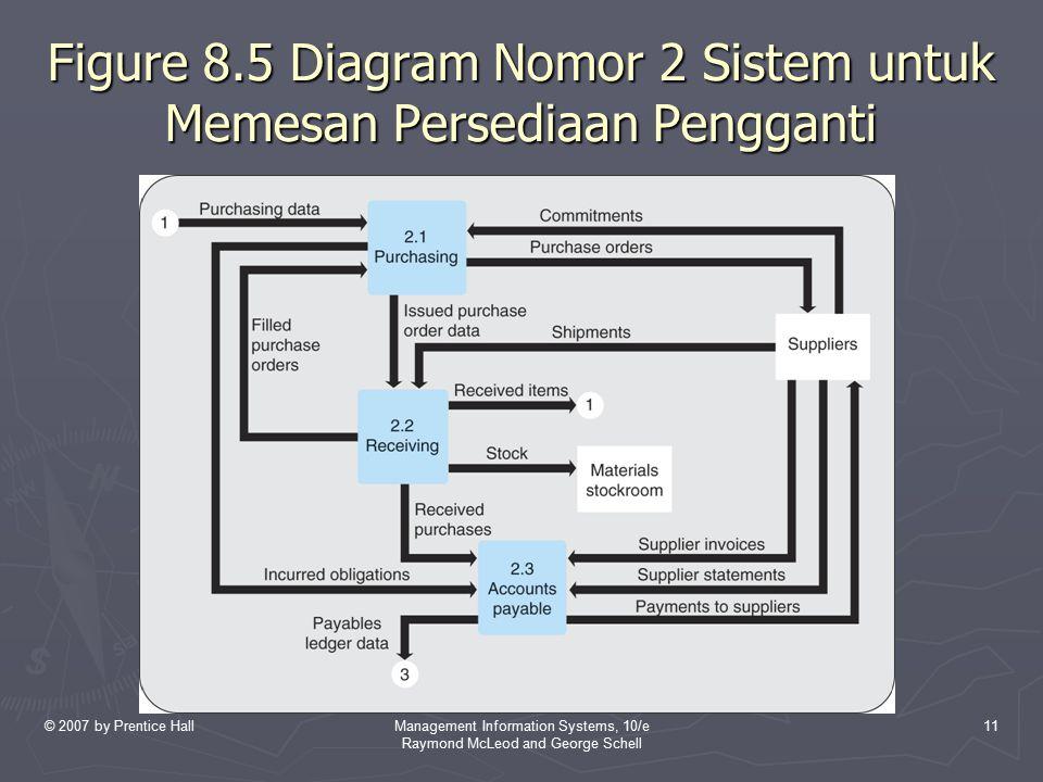 Figure 8.5 Diagram Nomor 2 Sistem untuk Memesan Persediaan Pengganti