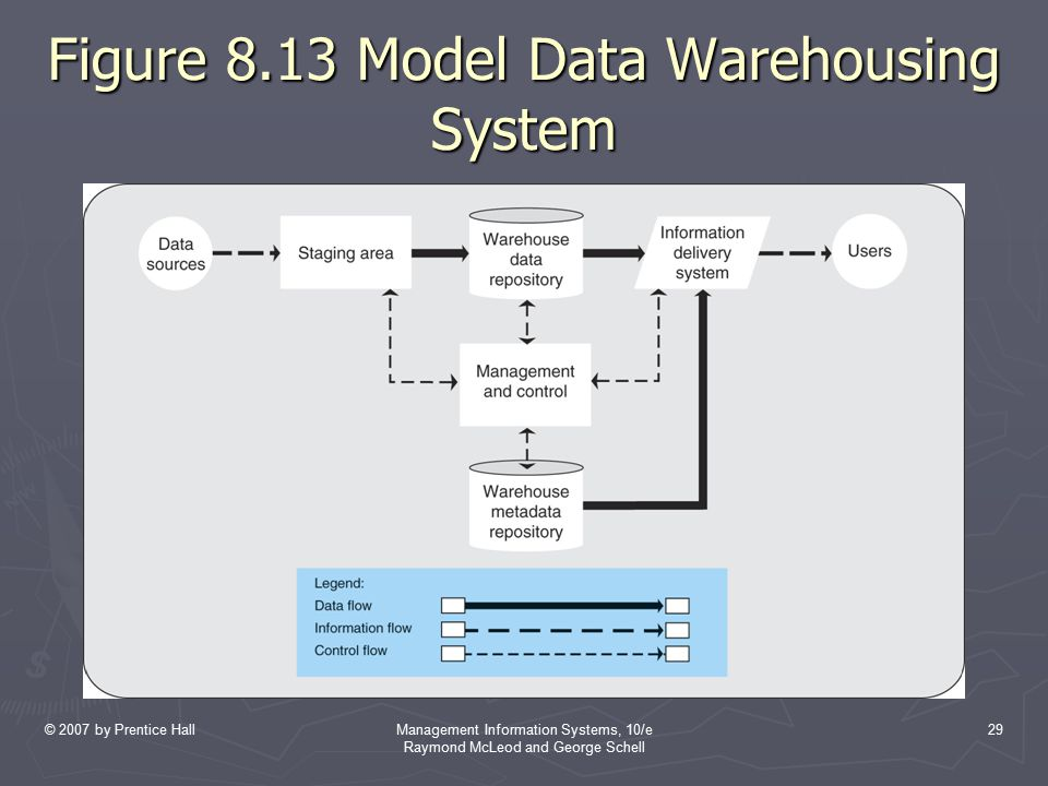 Figure 8.13 Model Data Warehousing System