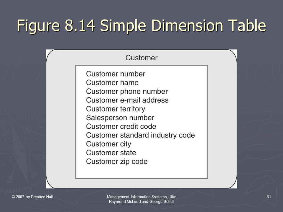 Figure 8.14 Simple Dimension Table