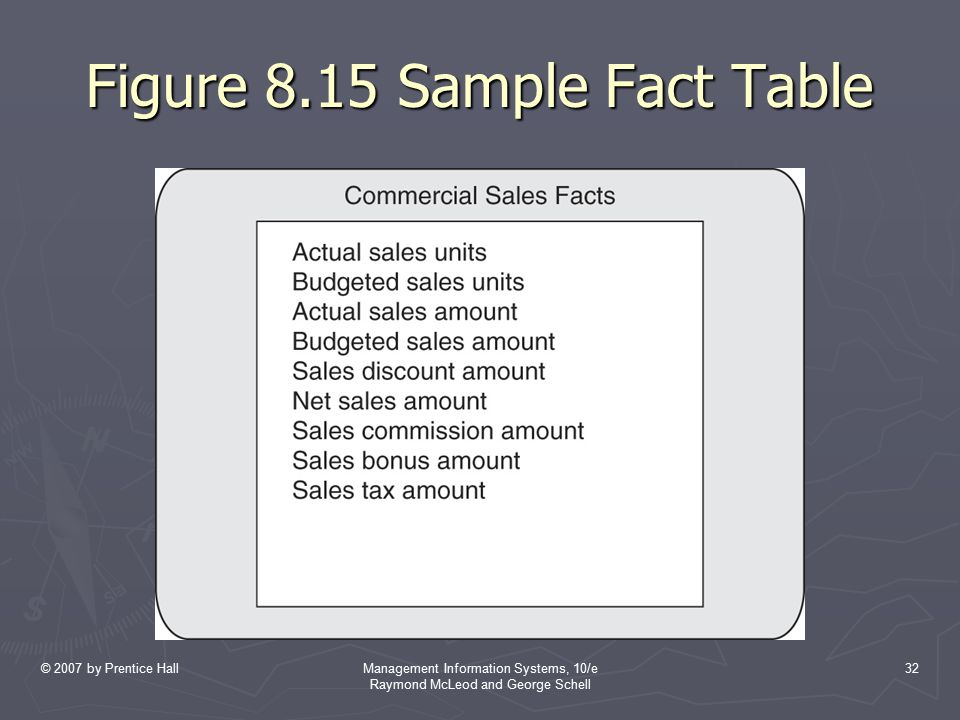 Figure 8.15 Sample Fact Table