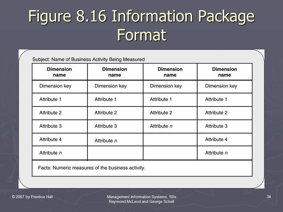 Figure 8.16 Information Package Format