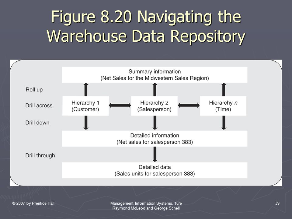 Figure 8.20 Navigating the Warehouse Data Repository