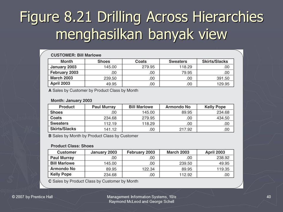 Figure 8.21 Drilling Across Hierarchies menghasilkan banyak view