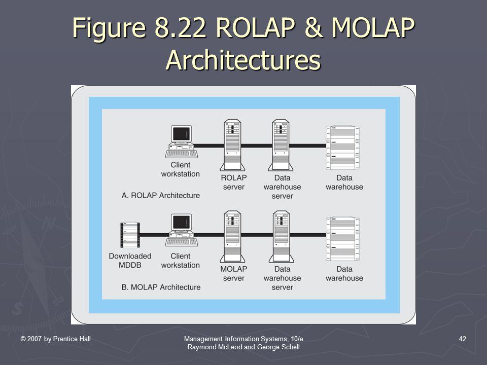 Figure 8.22 ROLAP & MOLAP Architectures