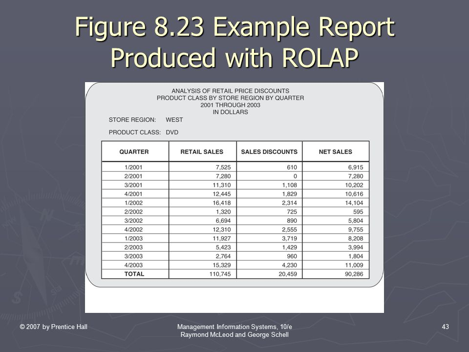 Figure 8.23 Example Report Produced with ROLAP