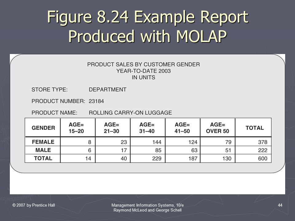 Figure 8.24 Example Report Produced with MOLAP