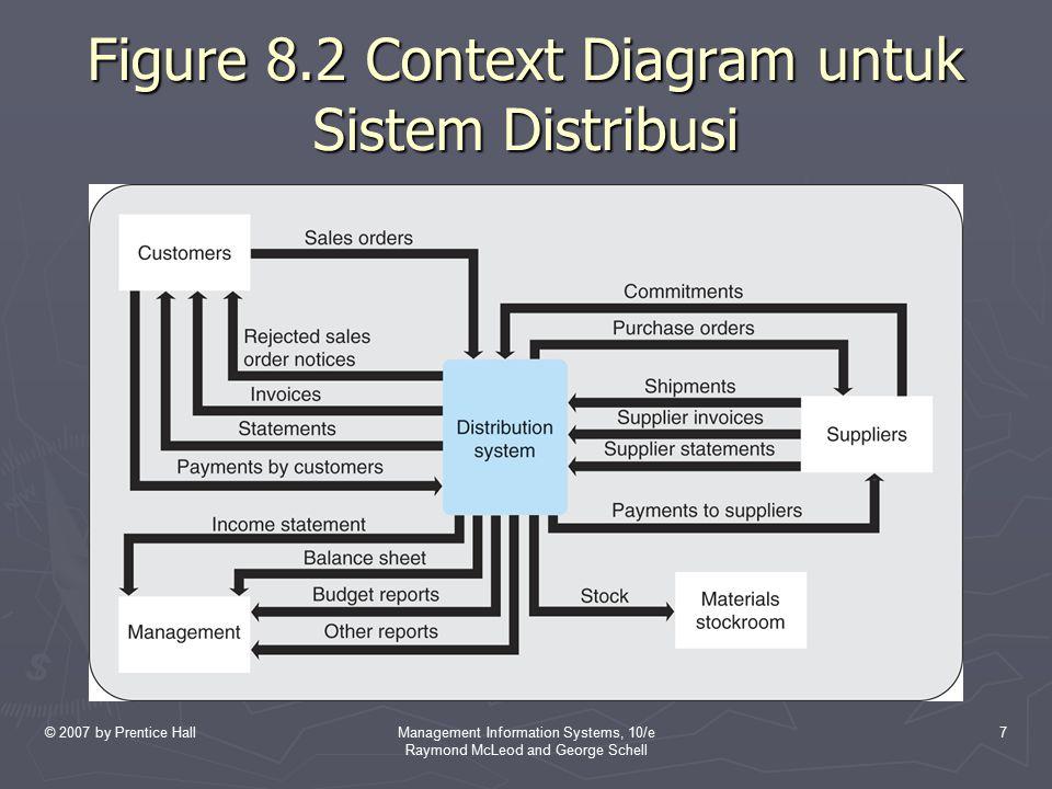Figure 8.2 Context Diagram untuk Sistem Distribusi